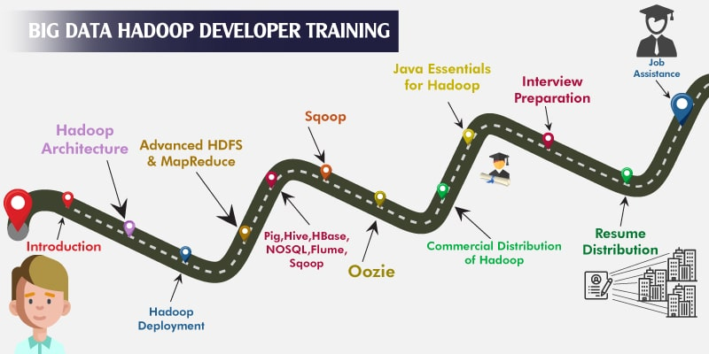Big Data Hadoop Developer Training