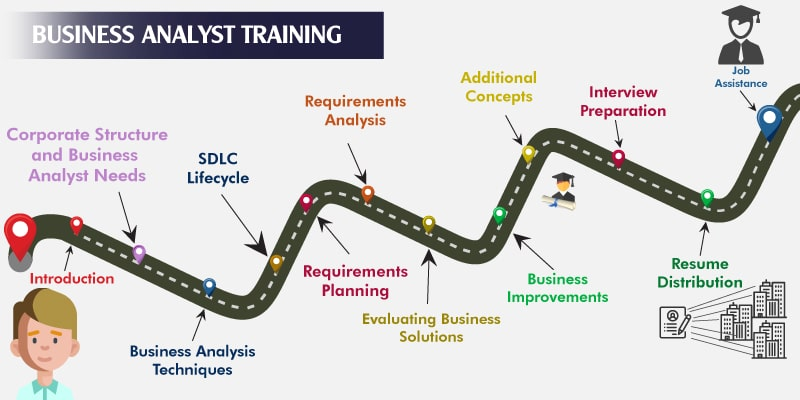 Business Analyst BA Training