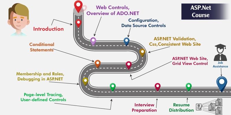 ASP Dot NET Training