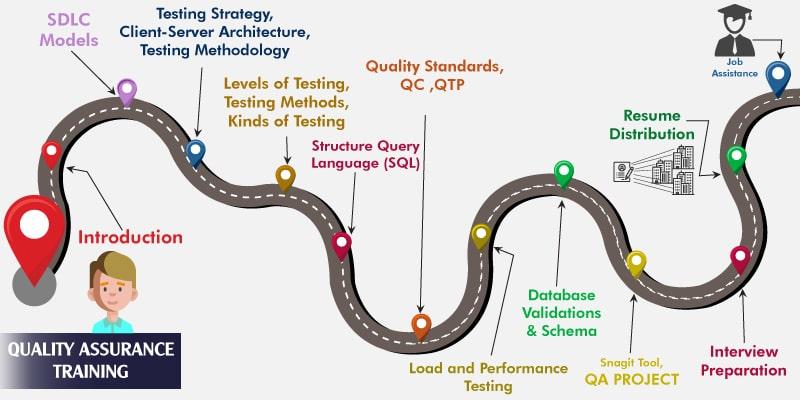 Quality Assurance (QA) Training and Certification - EnhanceLearn