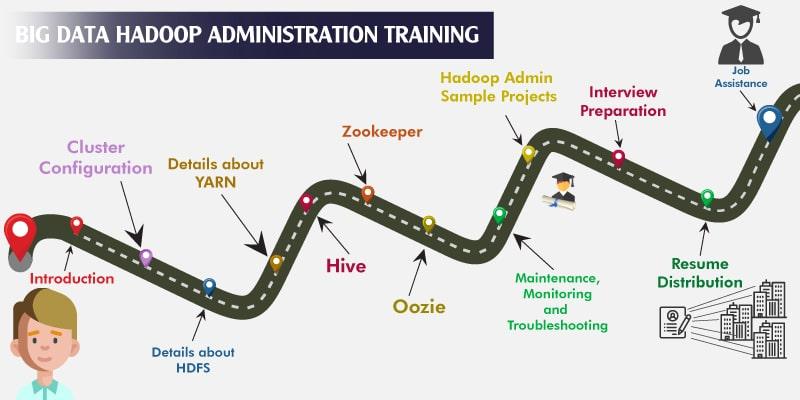 Big Data Hadoop Administration Training