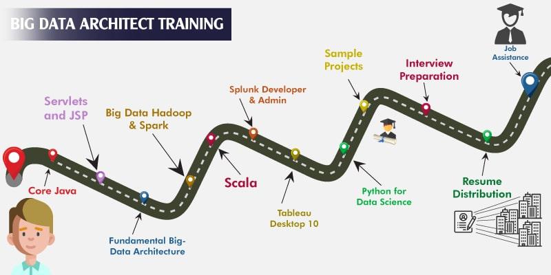Big Data Architect Training