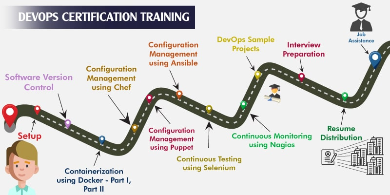 DevOps Training and Certification - EnhanceLearn