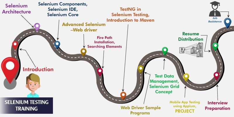 Selenium Training and Certification - EnhanceLearn