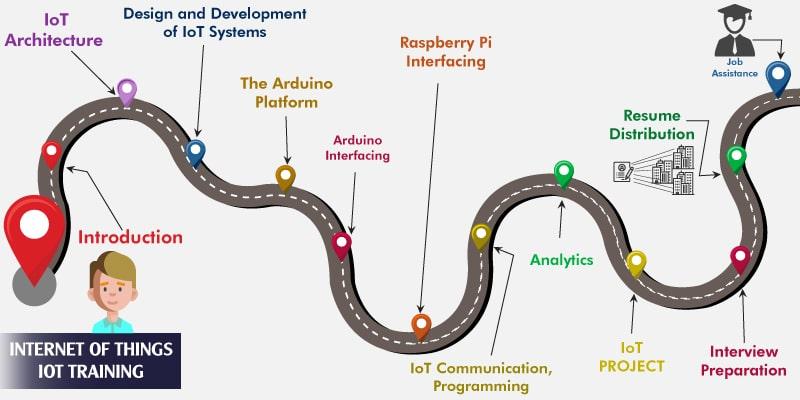 IoT Internet of Things Training