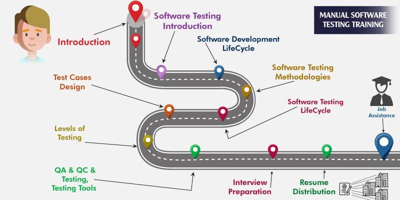 Manual  Testing Training